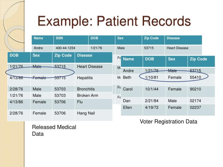 Example: Patient Records