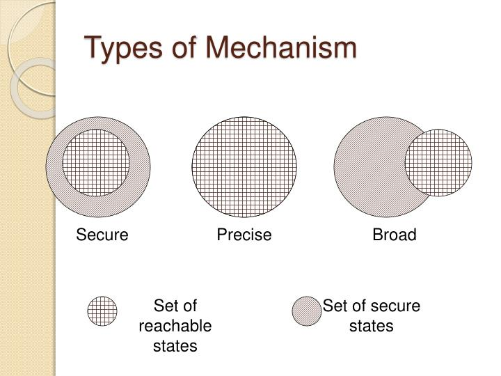 Types of Mechanism