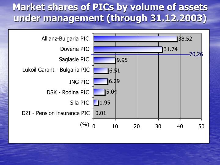 Market shares of PICs by volume of assets under management