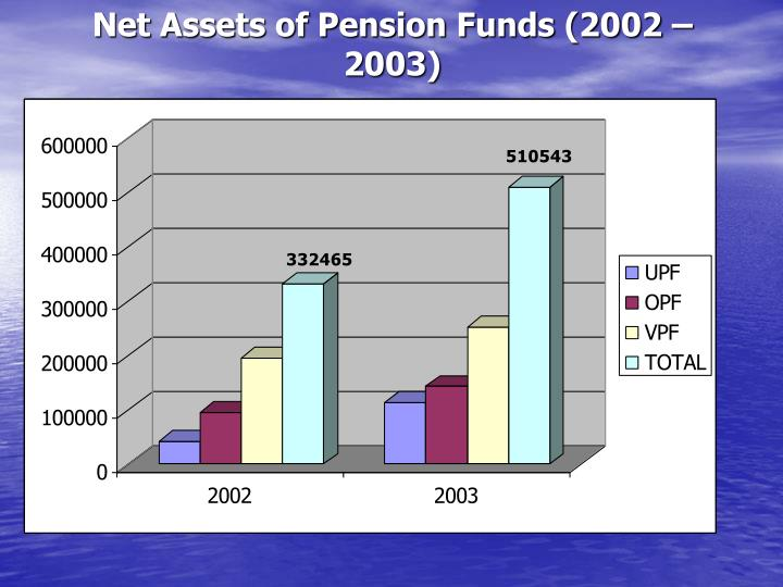 Net Assets of Pension Funds