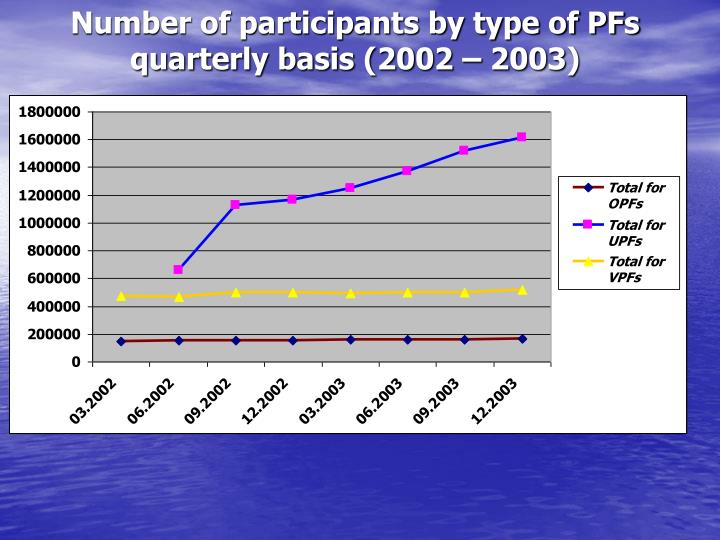 Number of participants by type of PFs