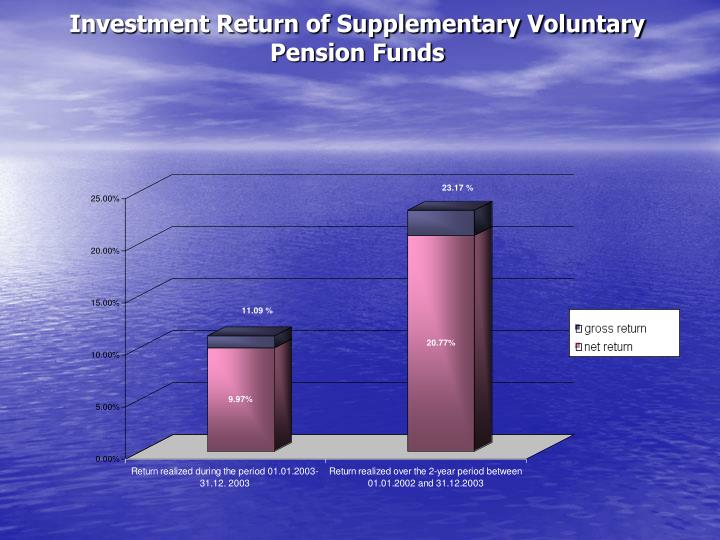 Investment Return of Supplementary Voluntary Pension Funds