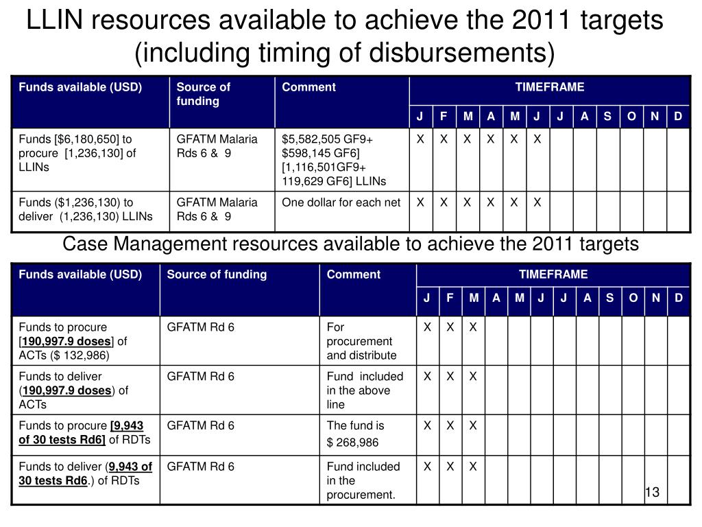 LLIN resources available to achieve the 2011 targets (including timing of disbursements)