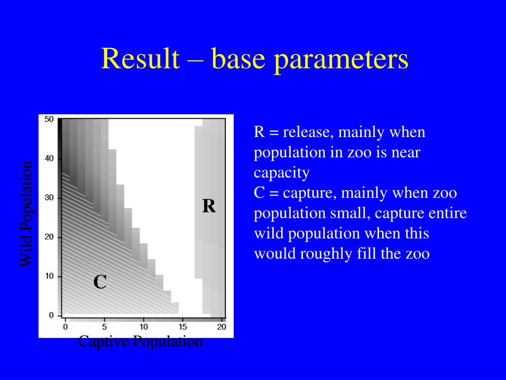 Result – base parameters