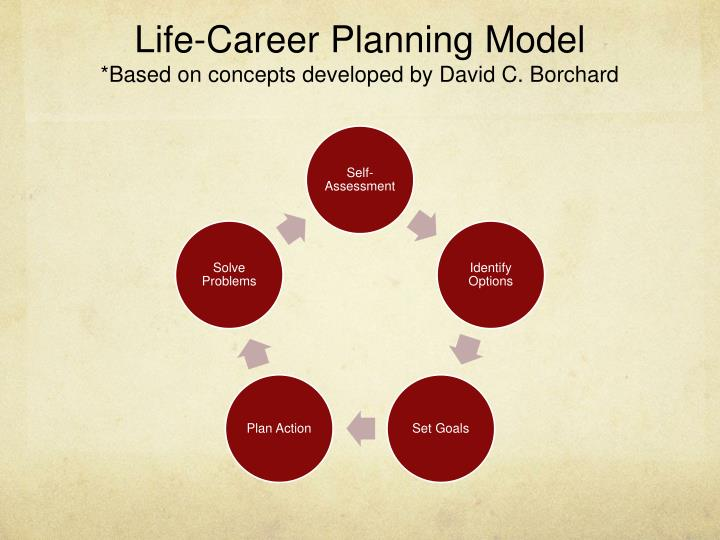 Life-Career Planning Model