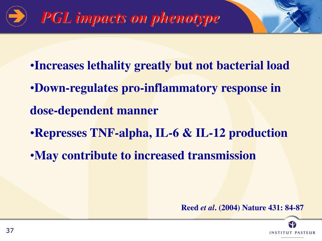 PGL impacts on phenotype