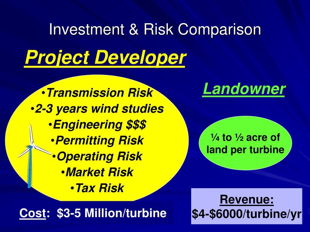 Investment & Risk Comparison