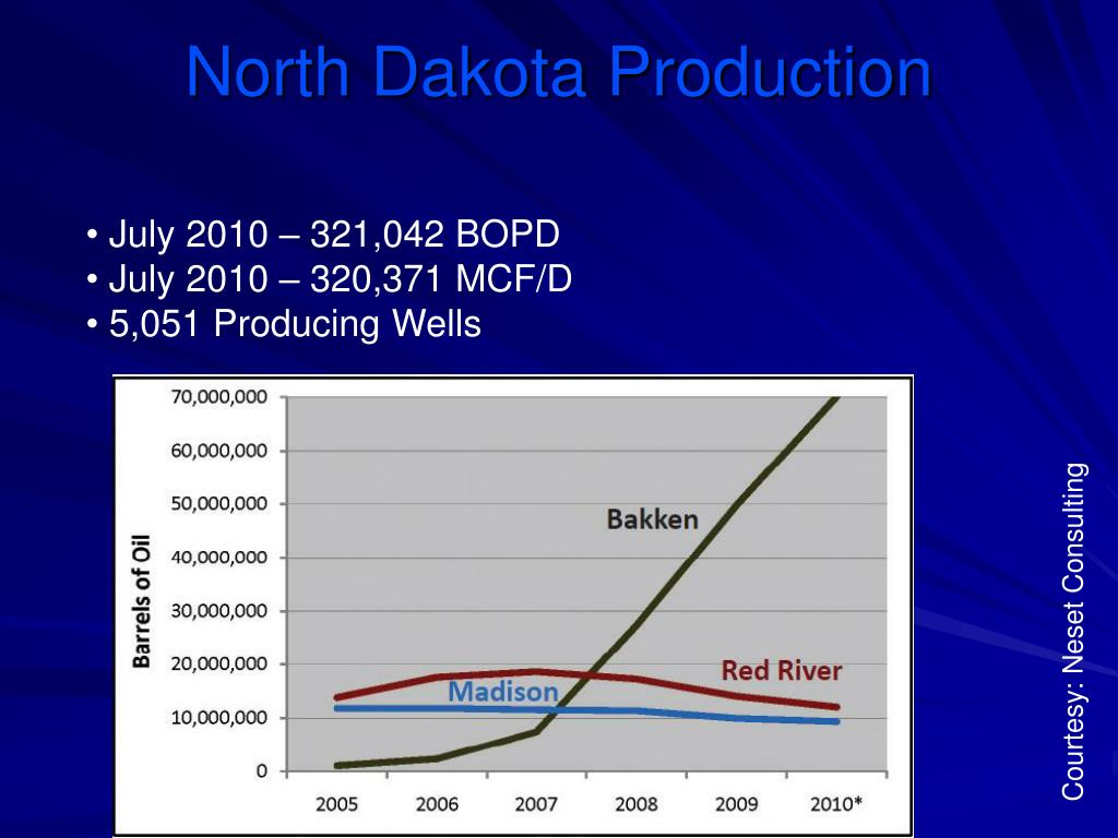 North Dakota Production