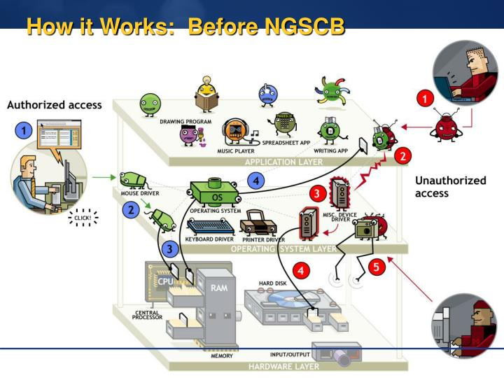 How it Works:  Before NGSCB