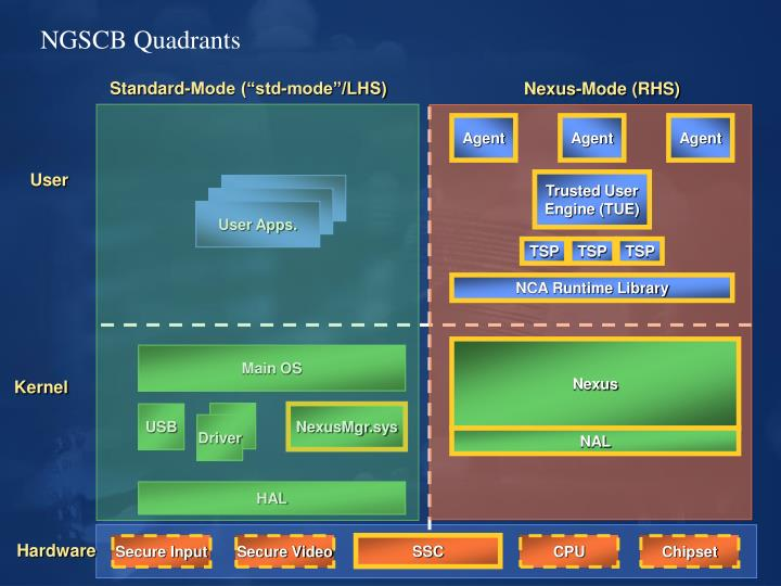 """Standard-Mode (""""std-mode""""/LHS)"""