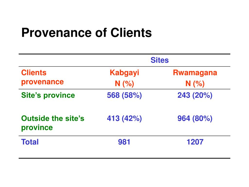 Provenance of Clients