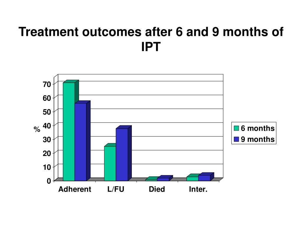 Treatment outcomes after 6 and 9 months of IPT