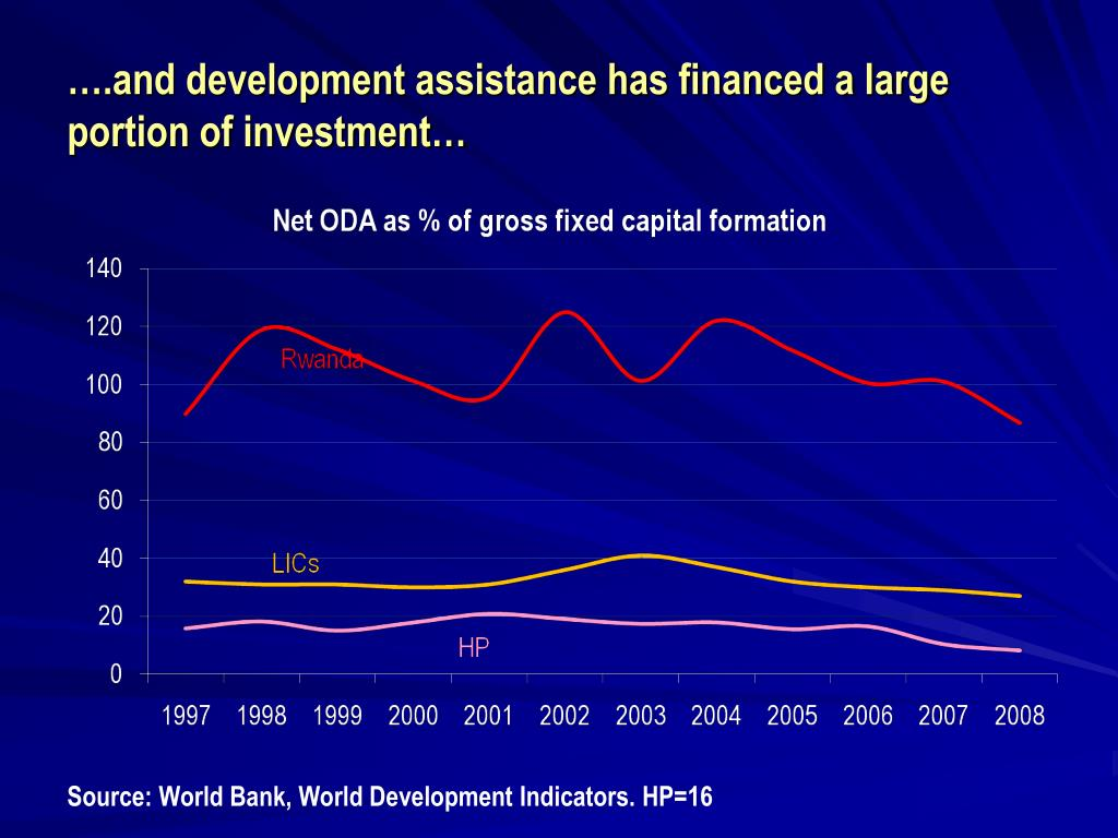 ….and development assistance has financed a large portion of investment…