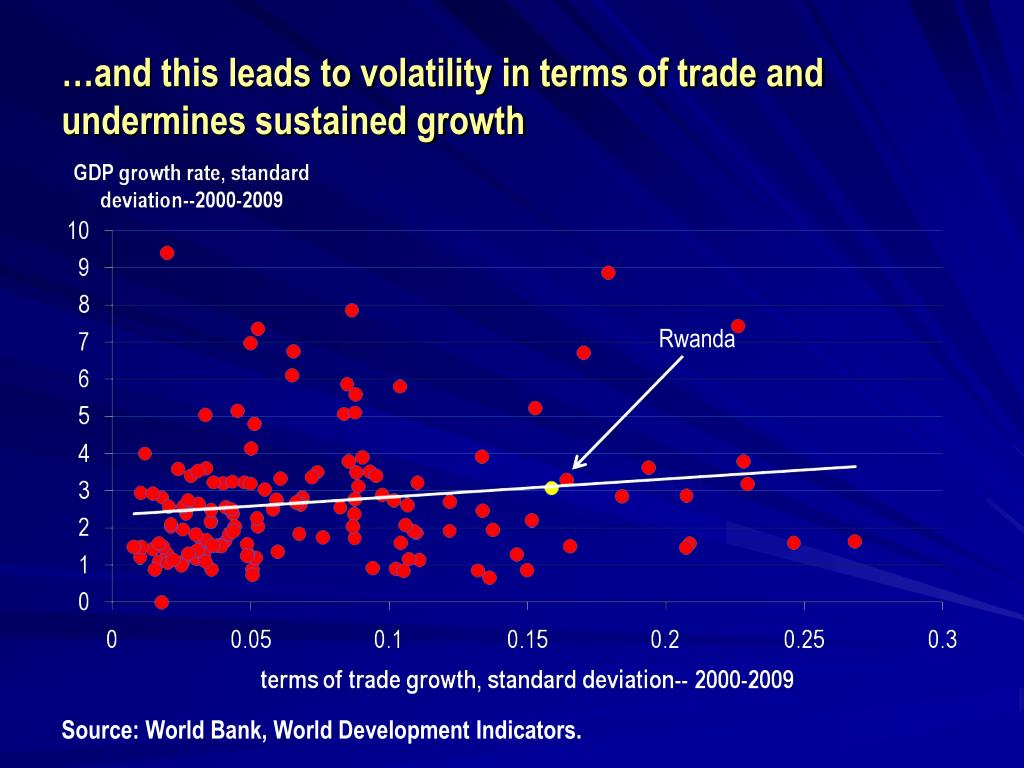 …and this leads to volatility in terms of trade and undermines sustained growth