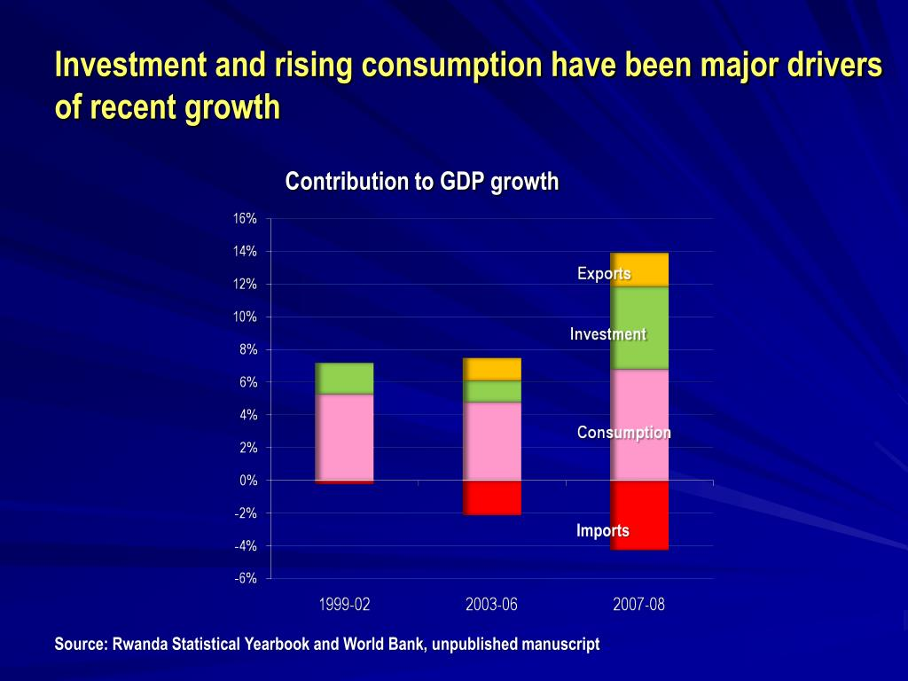 Investment and rising consumption have been major drivers of recent growth