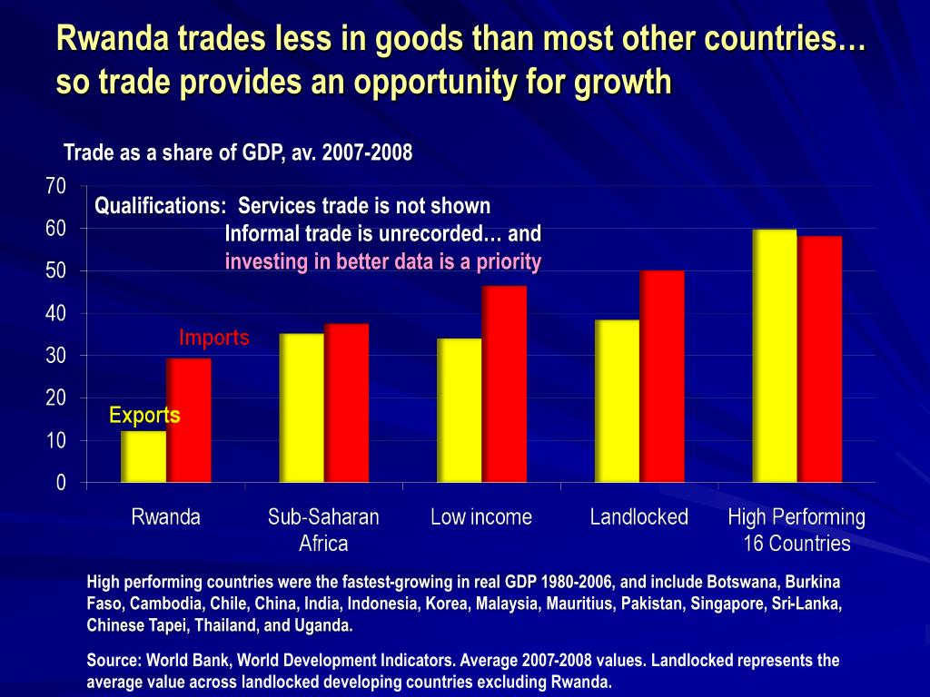 Rwanda trades less in goods than most other countries…   so trade provides an opportunity for growth