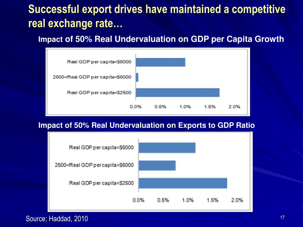 Successful export drives have maintained a competitive real exchange rate…