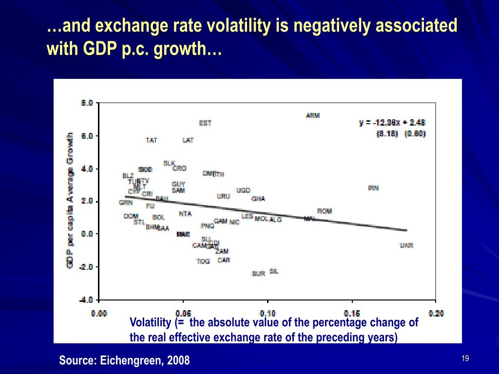 …and exchange rate volatility is negatively associated with GDP p.c. growth…