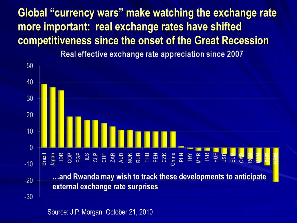 "Global ""currency wars"" make watching the exchange rate more important:  real exchange rates have shifted competitiveness since the onset of the Great Recession"