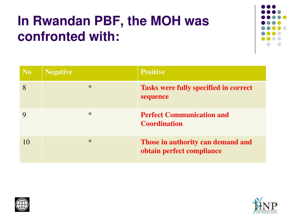 In Rwandan PBF, the MOH was confronted with: