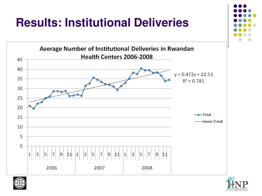 Results: Institutional Deliveries