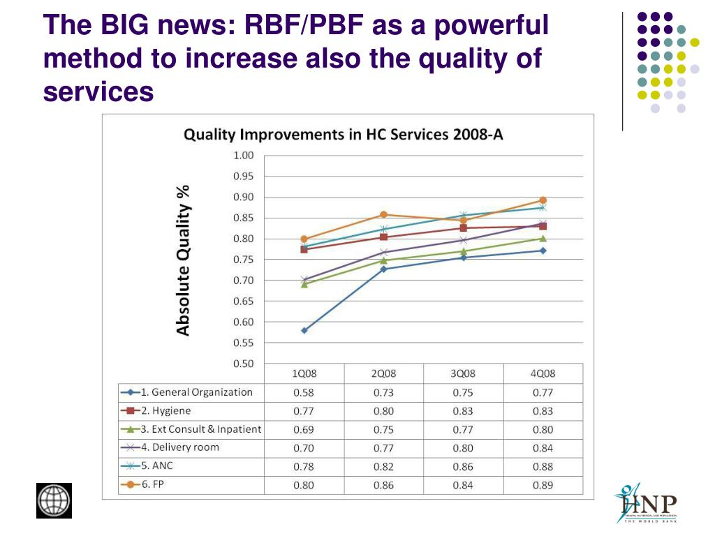 The BIG news: RBF/PBF as a powerful method to increase also the quality of services