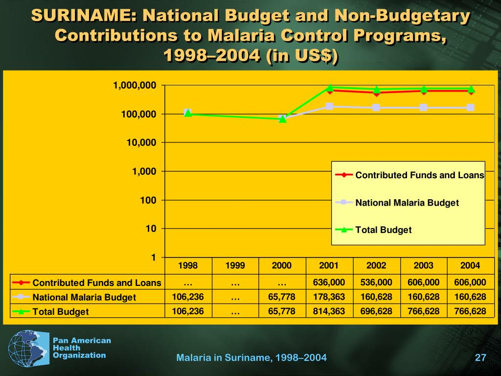 SURINAME: National Budget and Non-Budgetary Contributions to Malaria Control Programs,