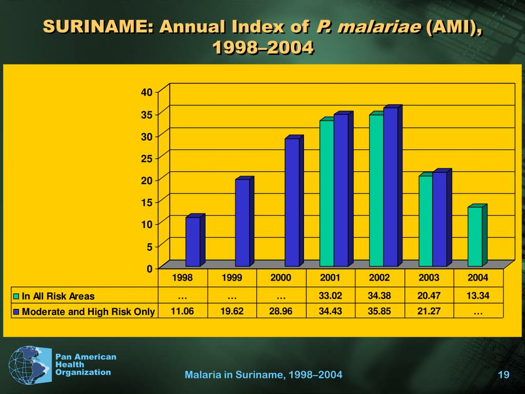 SURINAME: Annual Index of