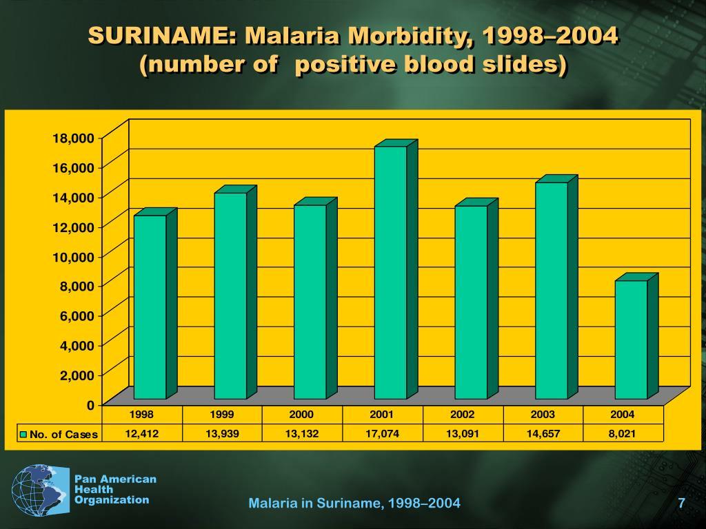 SURINAME: Malaria Morbidity, 1998–2004