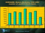 suriname malaria morbidity 1998 2004 number of positive blood slides