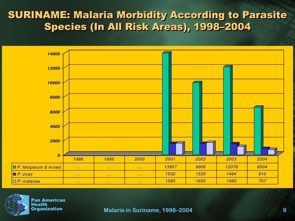 SURINAME: Malaria Morbidity According to Parasite Species (In All Risk Areas), 1998–2004