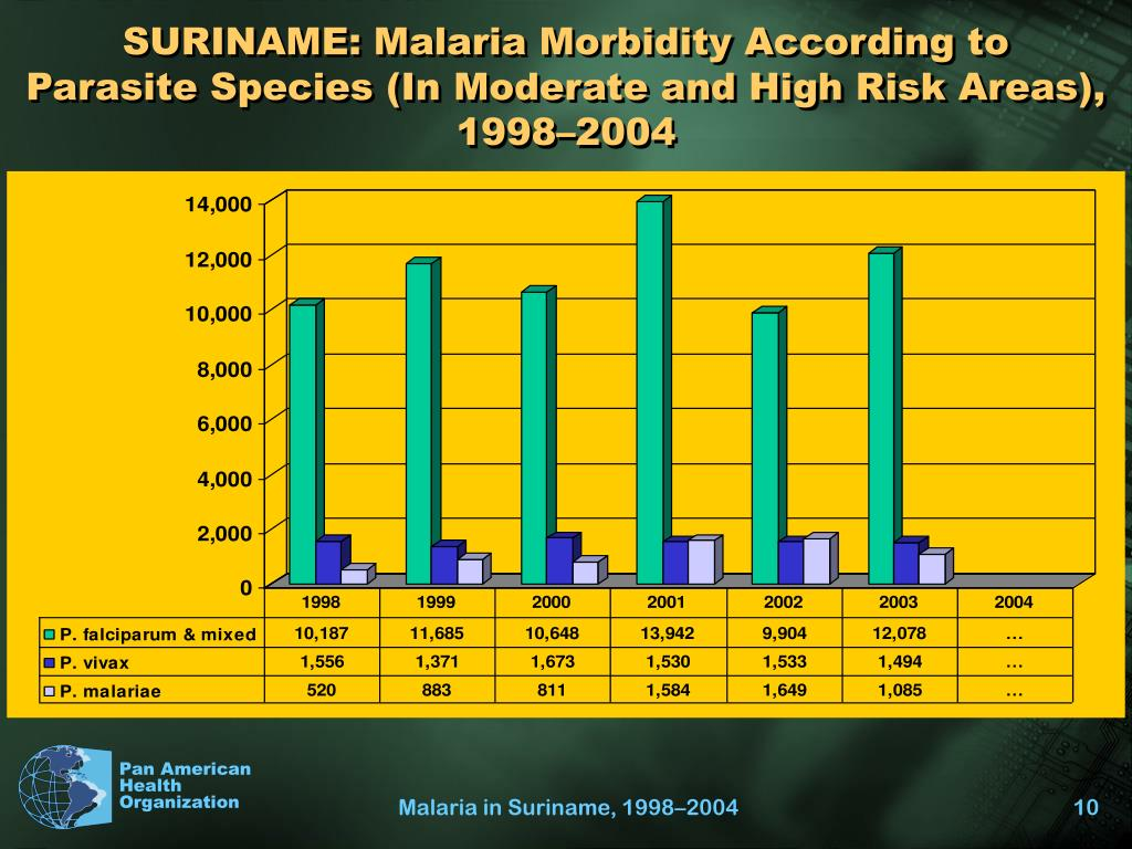 SURINAME: Malaria Morbidity According to