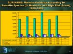 suriname malaria morbidity according to parasite species in moderate and high risk areas 1998 2004