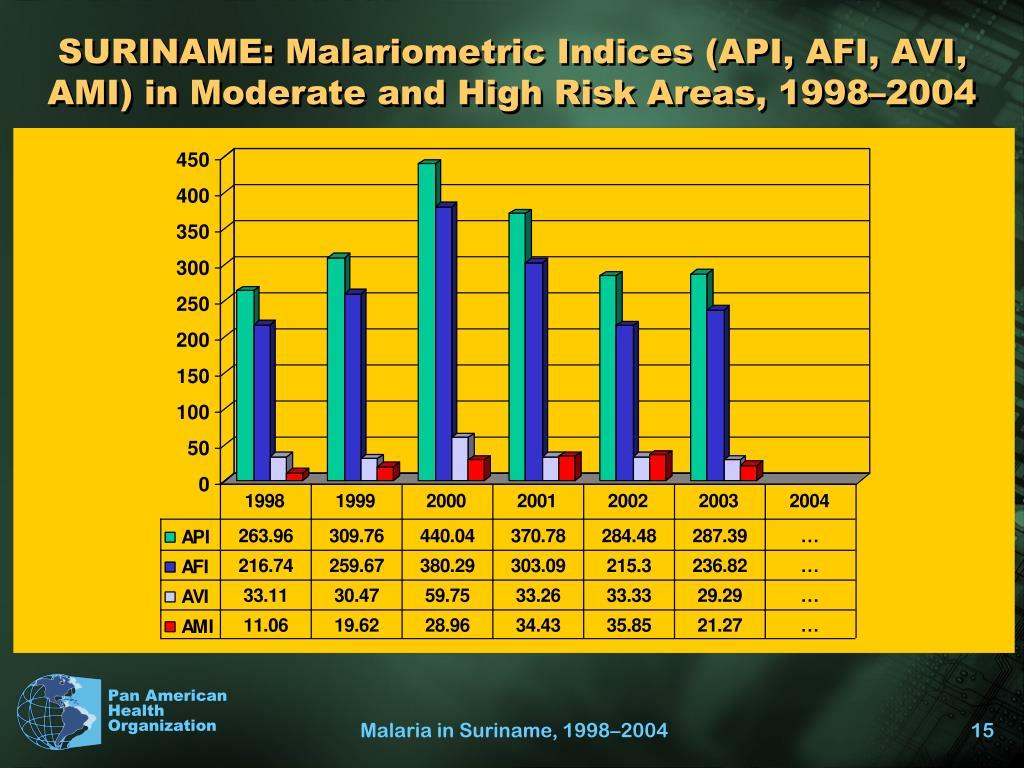 SURINAME: Malariometric Indices (API, AFI, AVI, AMI) in Moderate and High Risk Areas, 1998–2004