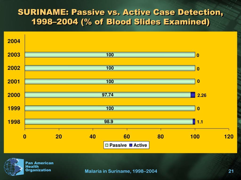 SURINAME: Passive vs. Active Case Detection,