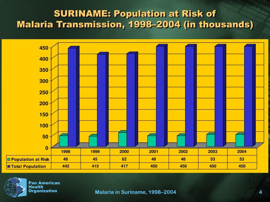 SURINAME: Population at Risk of