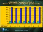 suriname population at risk of malaria transmission 1998 2004 in thousands