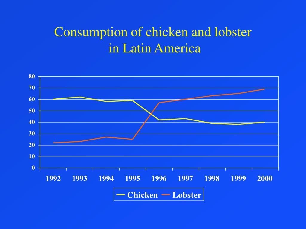 Consumption of chicken and lobster