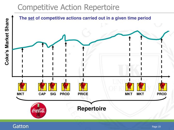 Competitive Action Repertoire