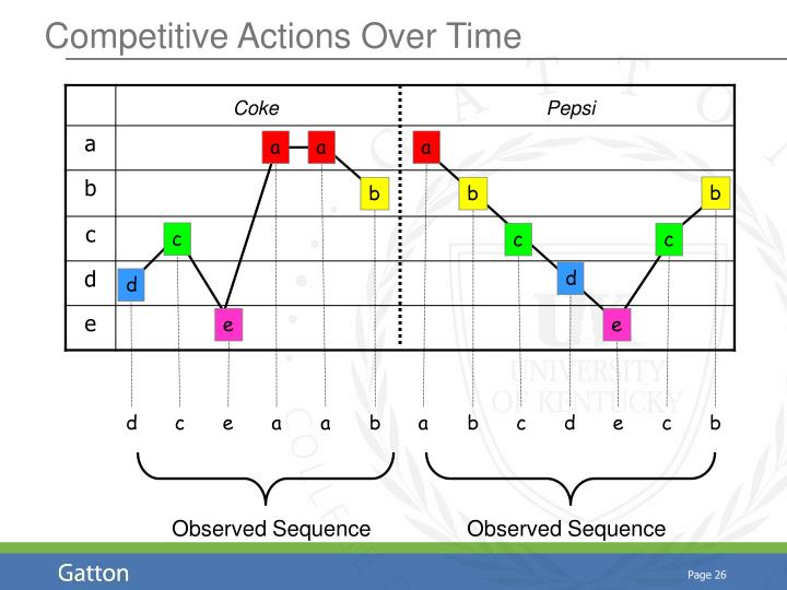 Competitive Actions Over Time