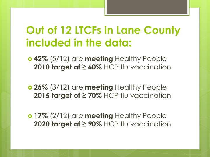 Out of 12 LTCFs in Lane County