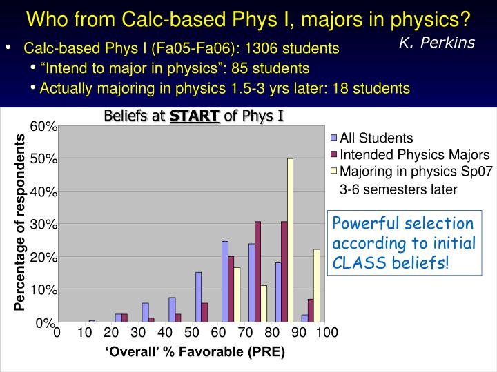 Who from Calc-based Phys I, majors in physics?