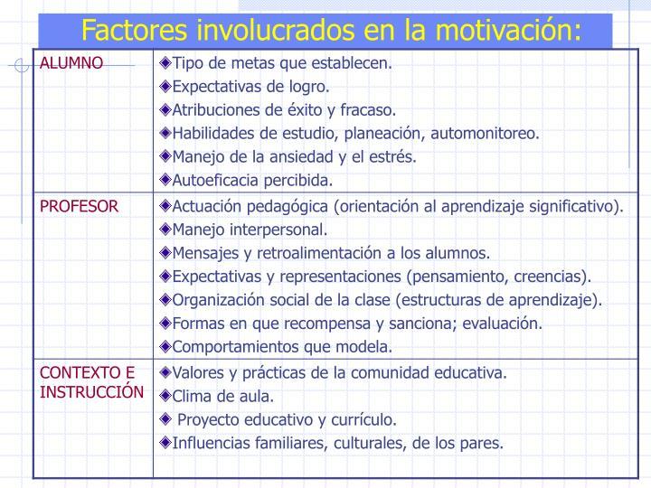 Factores involucrados en la motivación: