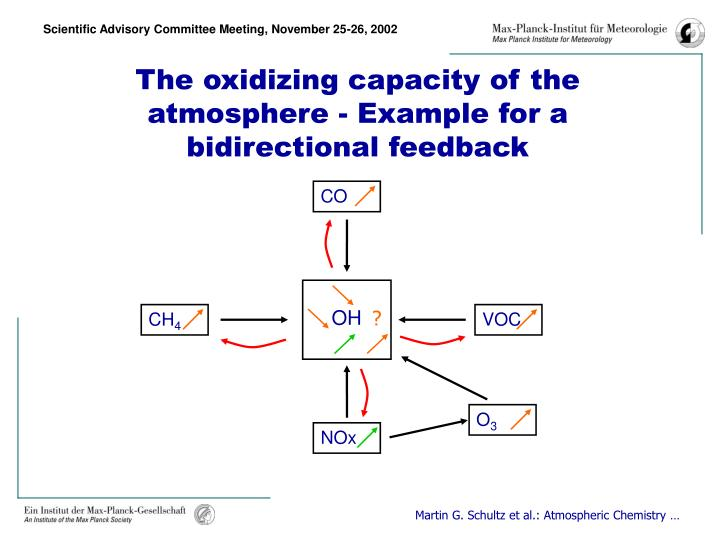 The oxidizing capacity of the atmosphere example for a bidirectional feedback
