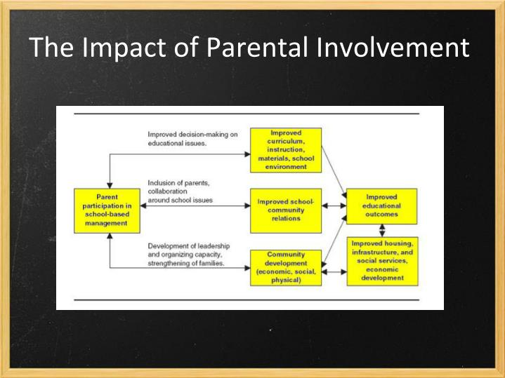 The Impact of Parental Involvement