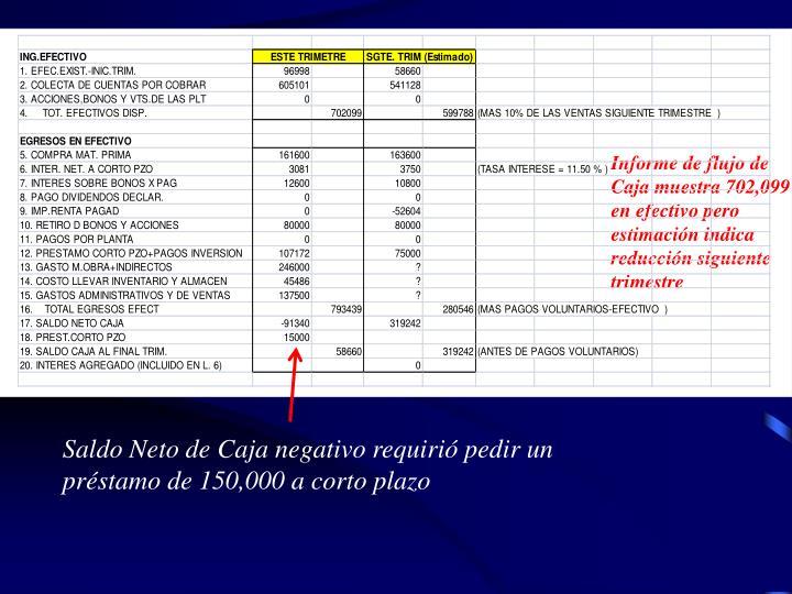 Informe de flujo de Caja muestra 702,099  en efectivo pero estimacin indica reduccin siguiente trimestre