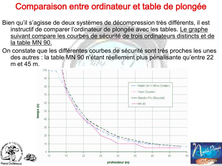 Bien qu'il s'agisse de deux systèmes de décompression très différents, il est instructif de comparer l'ordinateur de plongée avec les tables.