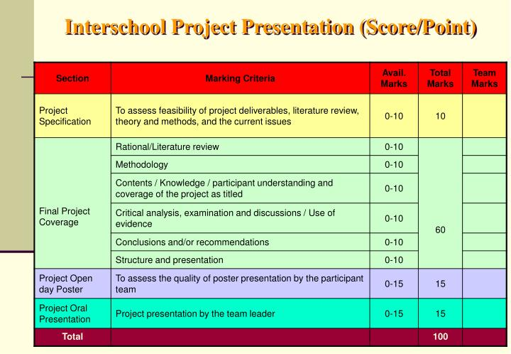 Interschool Project Presentation (Score/Point)