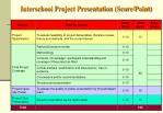 interschool project presentation score point