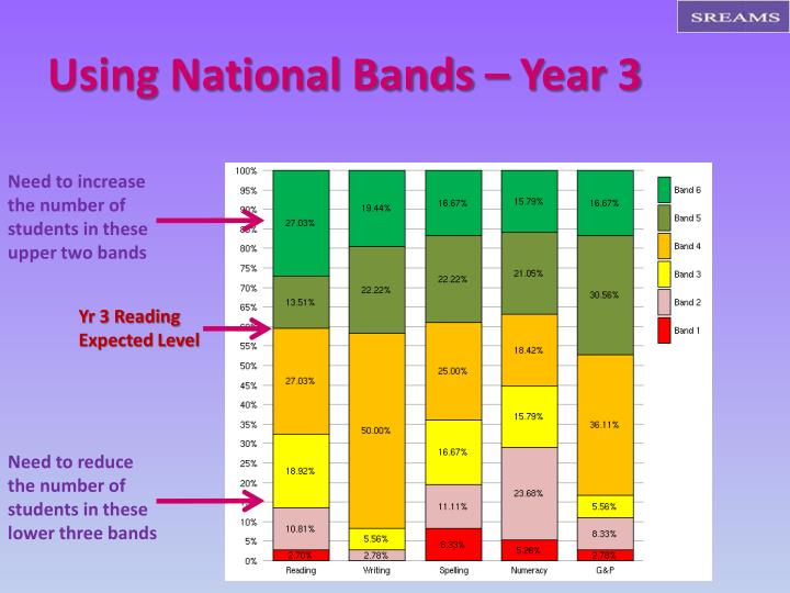 Using National Bands – Year 3